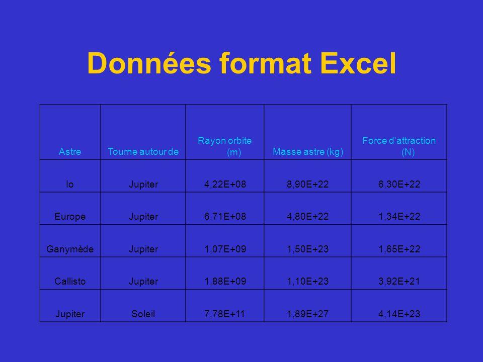 Données format Excel AstreTourne autour de Rayon orbite (m)Masse astre (kg) Force d'attraction (N) IoJupiter4,22E+088,90E+226,30E+22 EuropeJupiter6,71