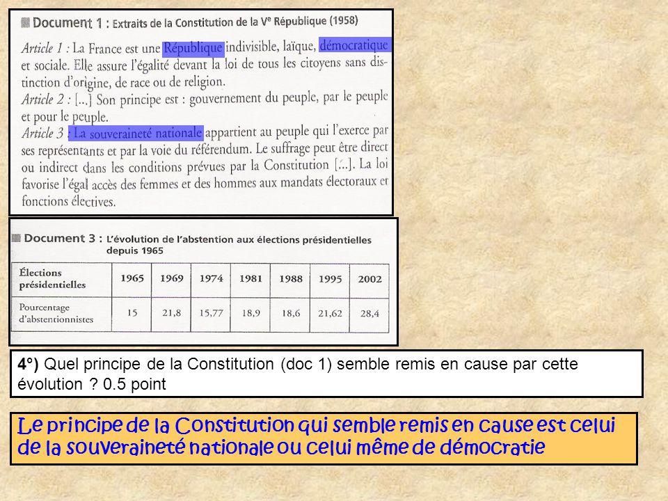 4°) Quel principe de la Constitution (doc 1) semble remis en cause par cette évolution ? 0.5 point Le principe de la Constitution qui semble remis en