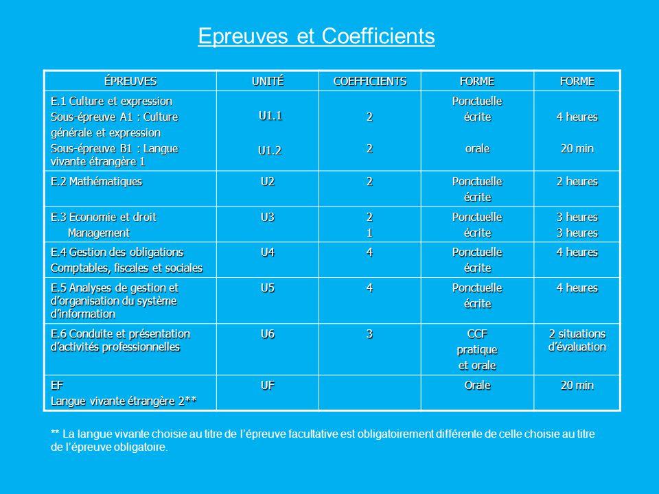Epreuves et Coefficients ÉPREUVESUNITÉCOEFFICIENTSFORMEFORME E.1 Culture et expression Sous-épreuve A1 : Culture générale et expression Sous-épreuve B