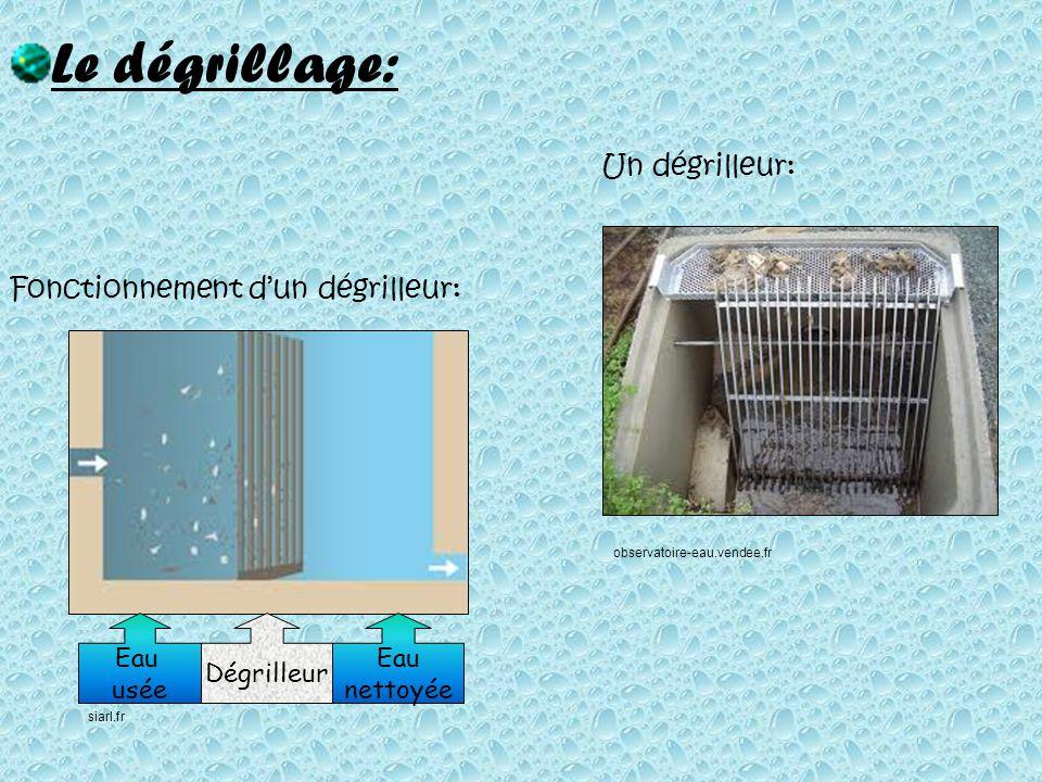 Le dégrillage: Fonctionnement dun dégrilleur: Eau usée Eau nettoyée Dégrilleur Un dégrilleur: siarl.fr observatoire-eau.vendee.fr