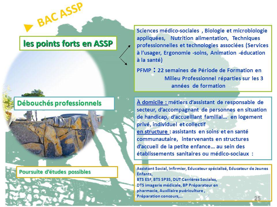25 les points forts en ASSP Sciences médico-sociales, Biologie et microbiologie appliquées, Nutrition alimentation, Techniques professionnelles et tec