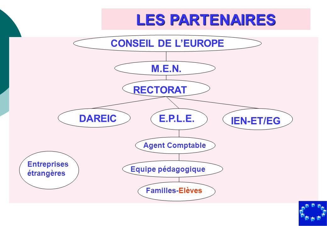 LES PARTENAIRES CONSEIL DE LEUROPE M.E.N. RECTORAT DAREIC IEN-ET/EG E.P.L.E. Agent Comptable Equipe pédagogique Familles-Elèves Entreprises étrangères