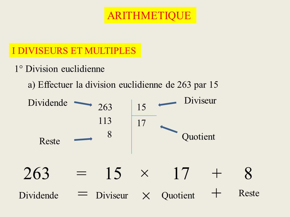 ARITHMETIQUE I DIVISEURS ET MULTIPLES 1° Division euclidienne a) Effectuer la division euclidienne de 263 par 15 26315 8 113 71 263 = 15 × 17 + 8 Dividende Reste Quotient Diviseur DividendeDiviseurQuotient Reste = × +