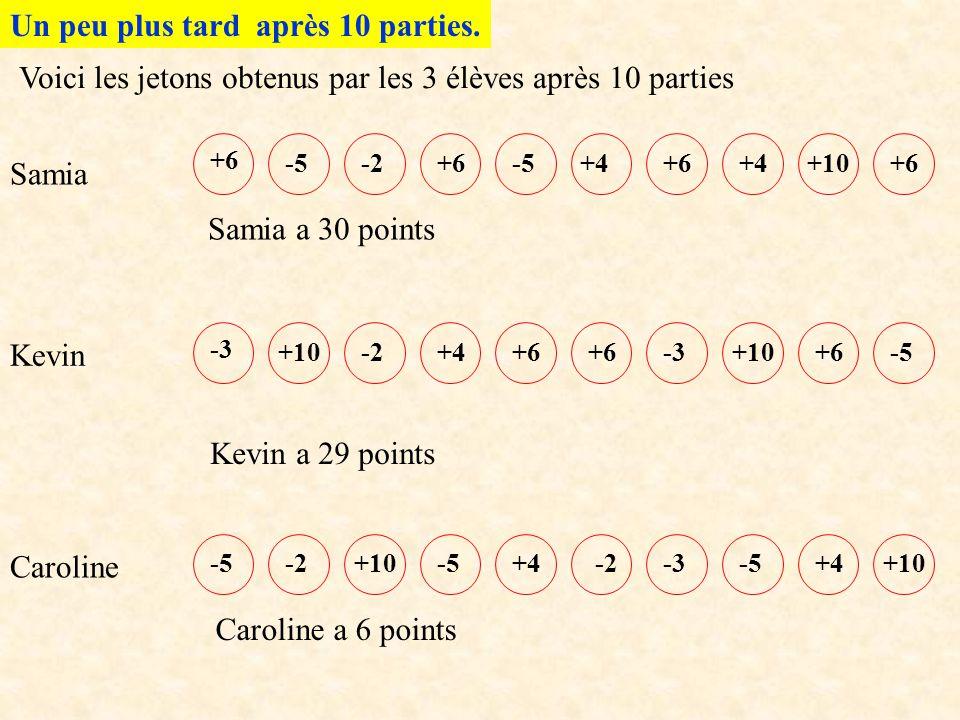 Un peu plus tard après 10 parties. -3 +6 -5 +6 -2 +4 -3 +10 +4 +10 -3 Samia Kevin Caroline Samia a 30 points Kevin a 29 points Caroline a 6 points Voi