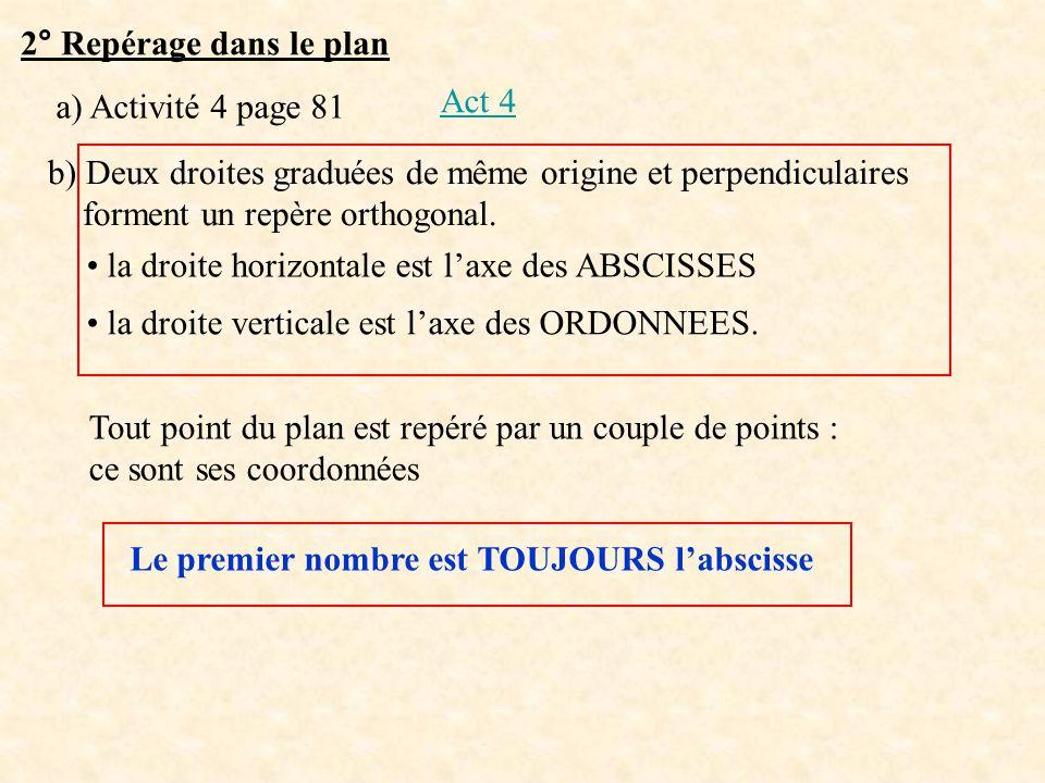 2° Repérage dans le plan a) Activité 4 page 81 Act 4 b) Deux droites graduées de même origine et perpendiculaires forment un repère orthogonal. la dro