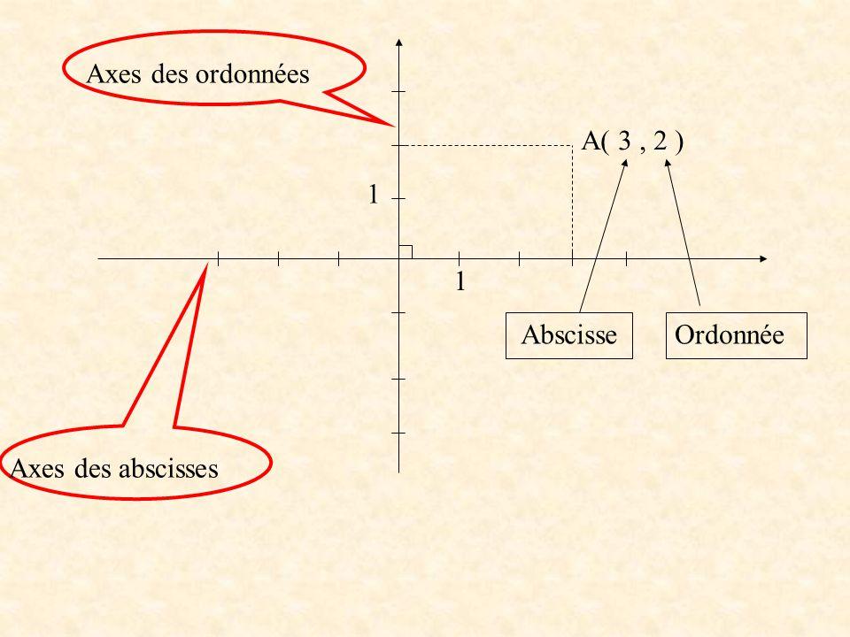 1 1 Axes des ordonnées Axes des abscisses A( 3, 2 ) AbscisseOrdonnée