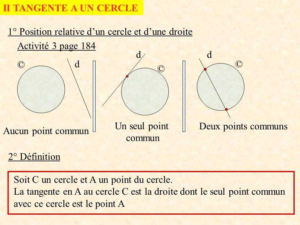 II TANGENTE A UN CERCLE 1° Position relative dun cercle et dune droite Activité 3 page 184 © © © d dd Aucun point commun Un seul point commun Deux poi