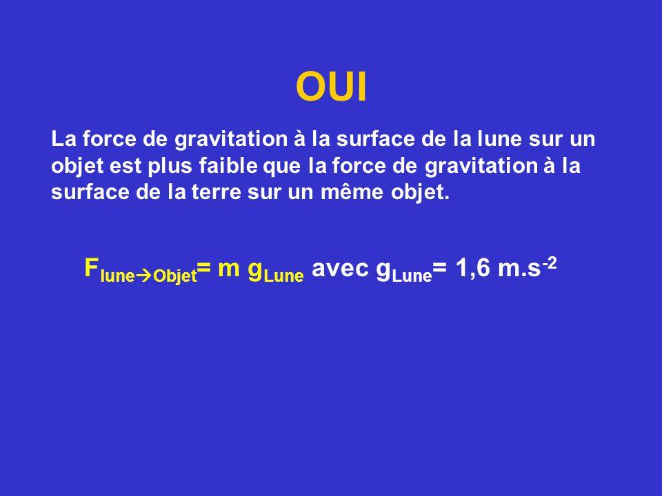 La force de gravitation à la surface de la lune sur un objet est plus faible que la force de gravitation à la surface de la terre sur un même objet. F
