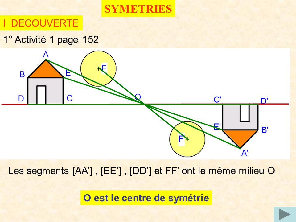 SYMETRIES I DECOUVERTE 1° Activité 1 page 152 Les segments [AA], [EE], [DD] et FF ont le même milieu O O est le centre de symétrie