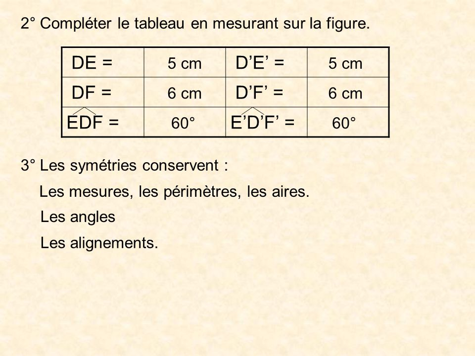 2° Compléter le tableau en mesurant sur la figure. DE = DF = EDF = 5 cm 6 cm 60° 5 cm 6 cm 60° 3° Les symétries conservent : Les mesures, les périmètr