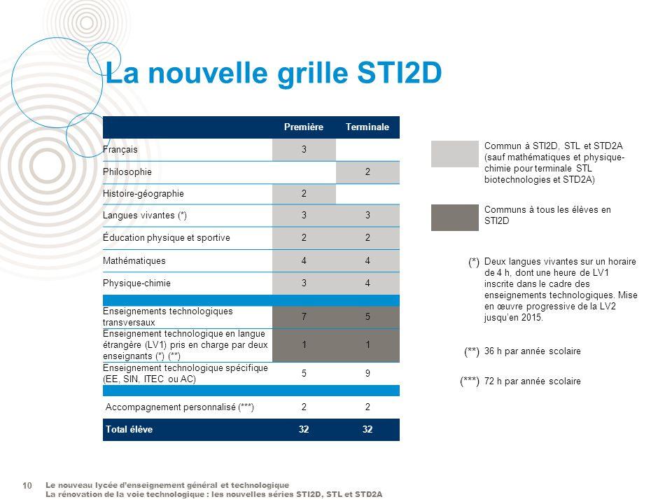 Le nouveau lycée denseignement général et technologique La rénovation de la voie technologique : les nouvelles séries STI2D, STL et STD2A 10 La nouvel