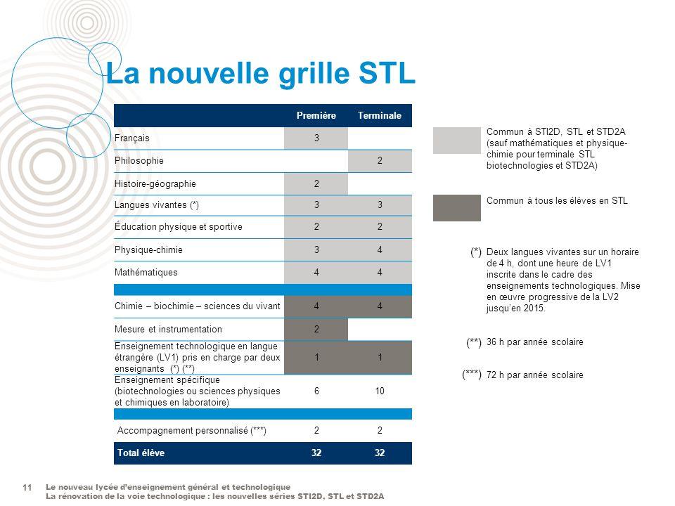 Le nouveau lycée denseignement général et technologique La rénovation de la voie technologique : les nouvelles séries STI2D, STL et STD2A 11 La nouvel
