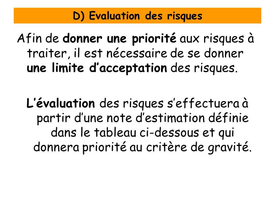 D) Evaluation des risques Afin de donner une priorité aux risques à traiter, il est nécessaire de se donner une limite dacceptation des risques. Léval