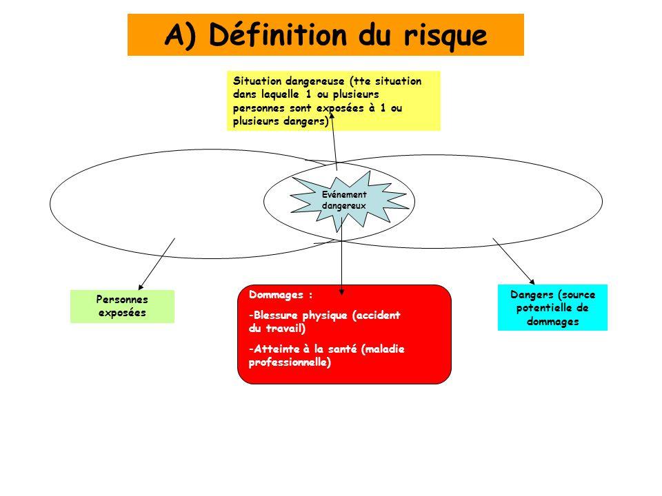 A) Définition du risque Personnes exposées Dangers (source potentielle de dommages Situation dangereuse (tte situation dans laquelle 1 ou plusieurs pe