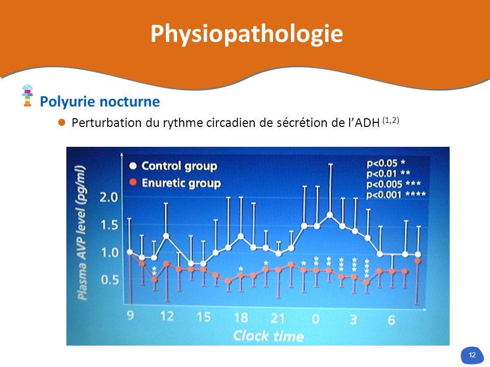 12 Polyurie nocturne Perturbation du rythme circadien de sécrétion de lADH (1,2) Physiopathologie