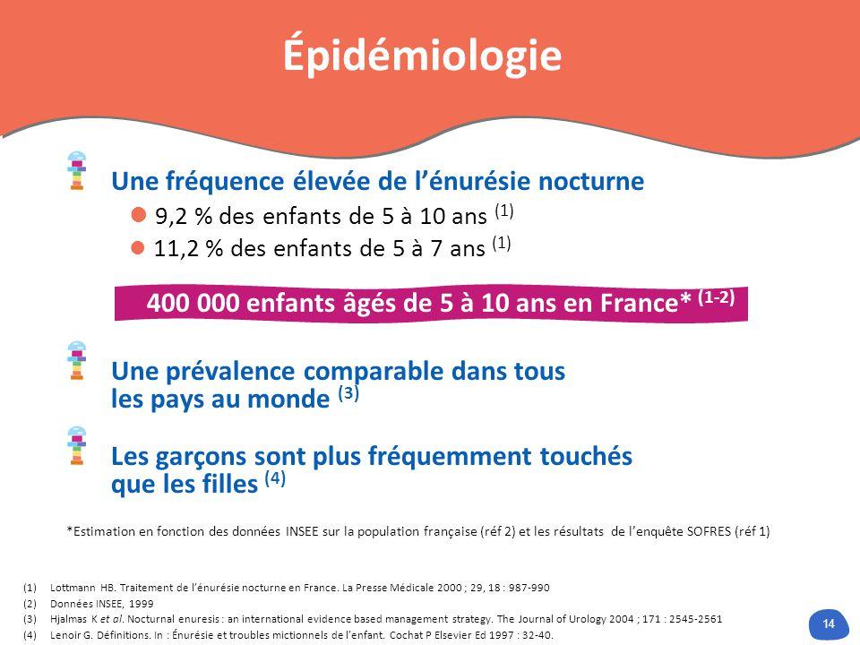 14 Épidémiologie Une fréquence élevée de lénurésie nocturne 9,2 % des enfants de 5 à 10 ans (1) 11,2 % des enfants de 5 à 7 ans (1) 400 000 enfants âgés de 5 à 10 ans en France* (1-2) Une prévalence comparable dans tous les pays au monde (3) Les garçons sont plus fréquemment touchés que les filles (4) *Estimation en fonction des données INSEE sur la population française (réf 2) et les résultats de lenquête SOFRES (réf 1) (1)Lottmann HB.