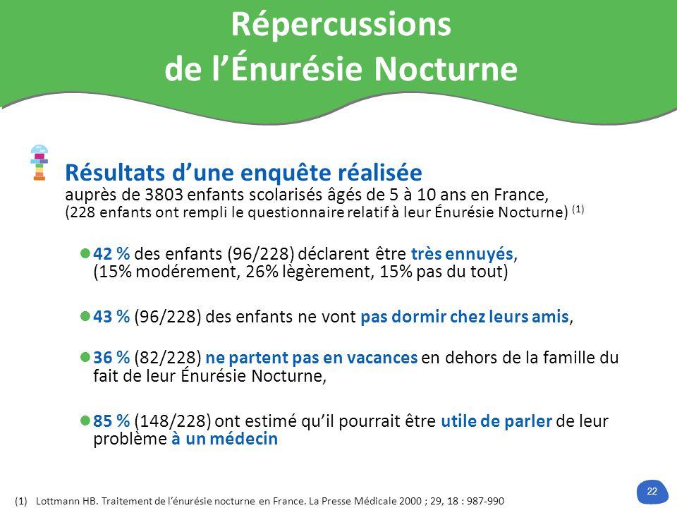 22 Répercussions de lÉnurésie Nocturne Résultats dune enquête réalisée auprès de 3803 enfants scolarisés âgés de 5 à 10 ans en France, (228 enfants ont rempli le questionnaire relatif à leur Énurésie Nocturne) (1) 42 % des enfants (96/228) déclarent être très ennuyés, (15% modérement, 26% lègèrement, 15% pas du tout) 43 % (96/228) des enfants ne vont pas dormir chez leurs amis, 36 % (82/228) ne partent pas en vacances en dehors de la famille du fait de leur Énurésie Nocturne, 85 % (148/228) ont estimé quil pourrait être utile de parler de leur problème à un médecin (1)Lottmann HB.