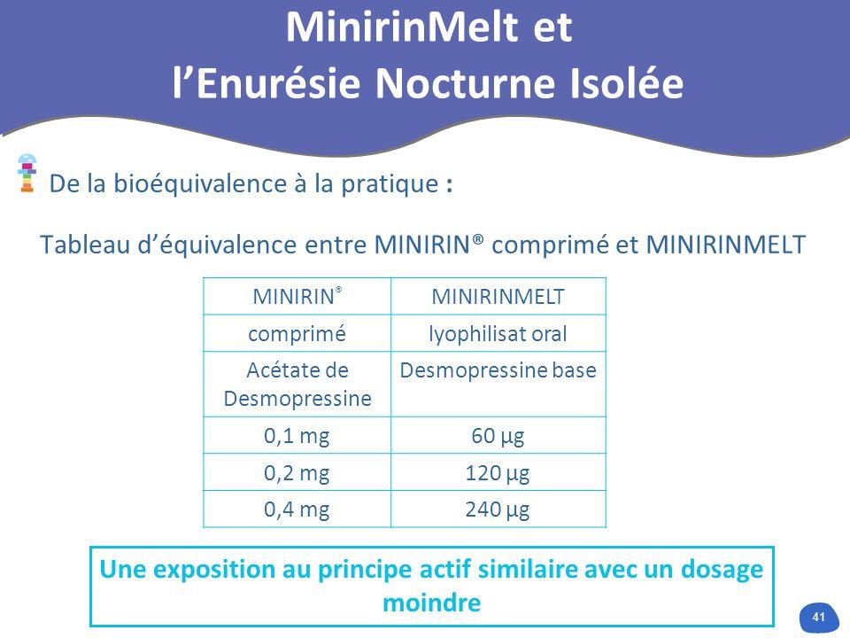 41 De la bioéquivalence à la pratique : Tableau déquivalence entre MINIRIN® comprimé et MINIRINMELT MINIRIN ® MINIRINMELT comprimélyophilisat oral Acétate de Desmopressine Desmopressine base 0,1 mg60 µg 0,2 mg120 µg 0,4 mg240 µg Une exposition au principe actif similaire avec un dosage moindre MinirinMelt et lEnurésie Nocturne Isolée
