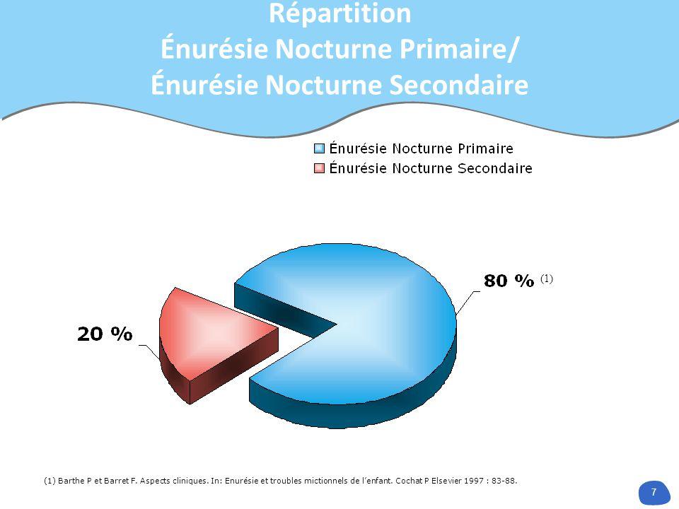 7 Répartition Énurésie Nocturne Primaire/ Énurésie Nocturne Secondaire (1) Barthe P et Barret F. Aspects cliniques. In: Enurésie et troubles mictionne