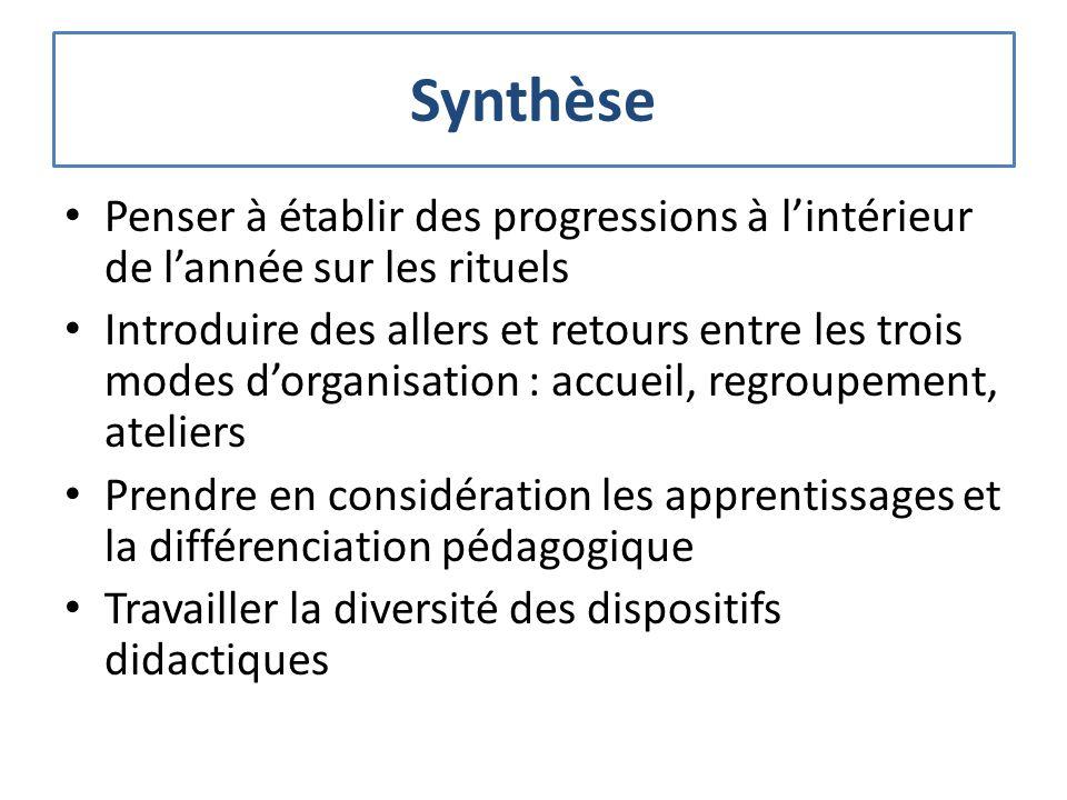 Synthèse Penser à établir des progressions à lintérieur de lannée sur les rituels Introduire des allers et retours entre les trois modes dorganisation