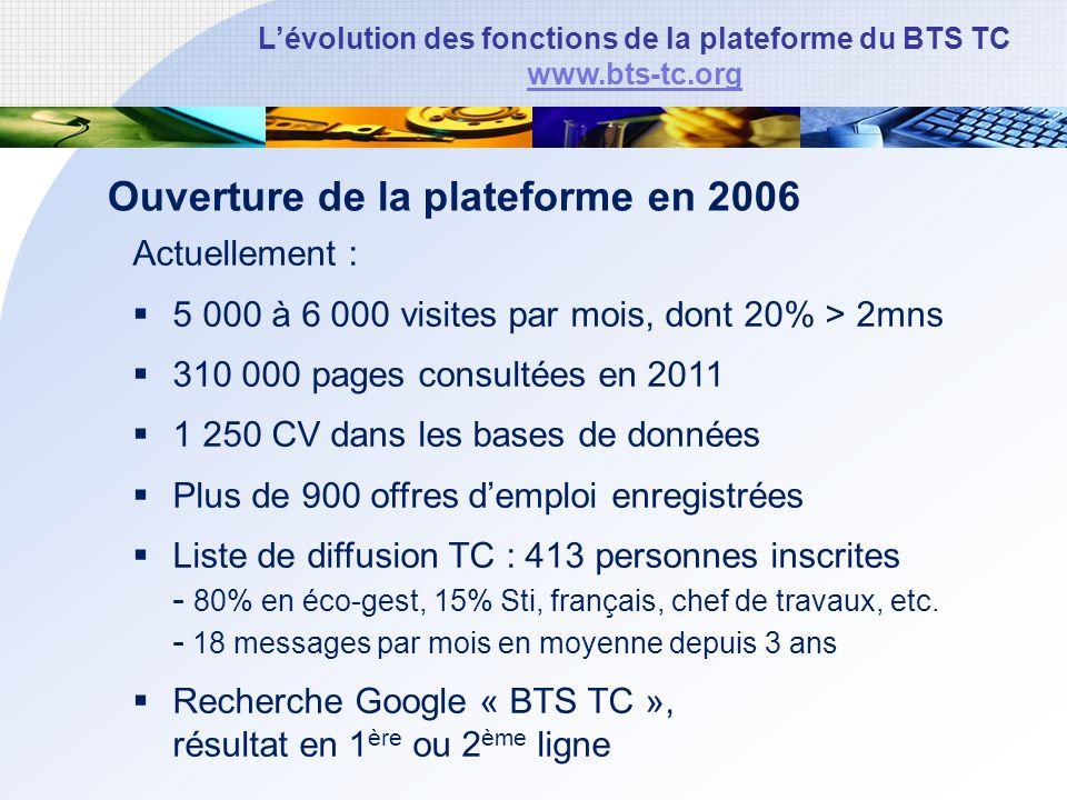 Lévolution des fonctions de la plateforme du BTS TC www.bts-tc.org Ouverture de la plateforme en 2006 Actuellement : 5 000 à 6 000 visites par mois, dont 20% > 2mns 310 000 pages consultées en 2011 1 250 CV dans les bases de données Plus de 900 offres demploi enregistrées Liste de diffusion TC : 413 personnes inscrites - 80% en éco-gest, 15% Sti, français, chef de travaux, etc.