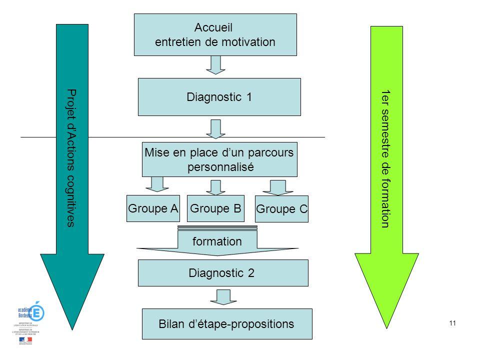 11 Accueil entretien de motivation Diagnostic 1 Mise en place dun parcours personnalisé Groupe AGroupe B Groupe C formation Diagnostic 2 Bilan détape-