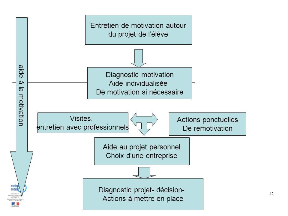 12 Entretien de motivation autour du projet de lélève Diagnostic motivation Aide individualisée De motivation si nécessaire Aide au projet personnel C