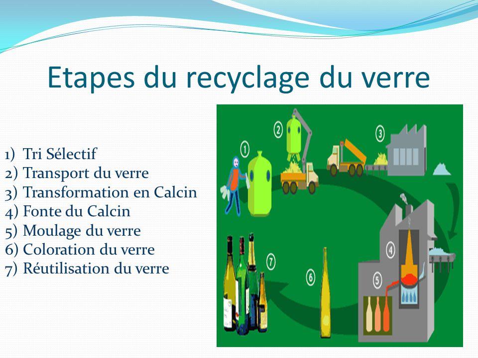 Etapes du recyclage du verre 1)Tri Sélectif 2)Transport du verre 3)Transformation en Calcin 4)Fonte du Calcin 5)Moulage du verre 6)Coloration du verre