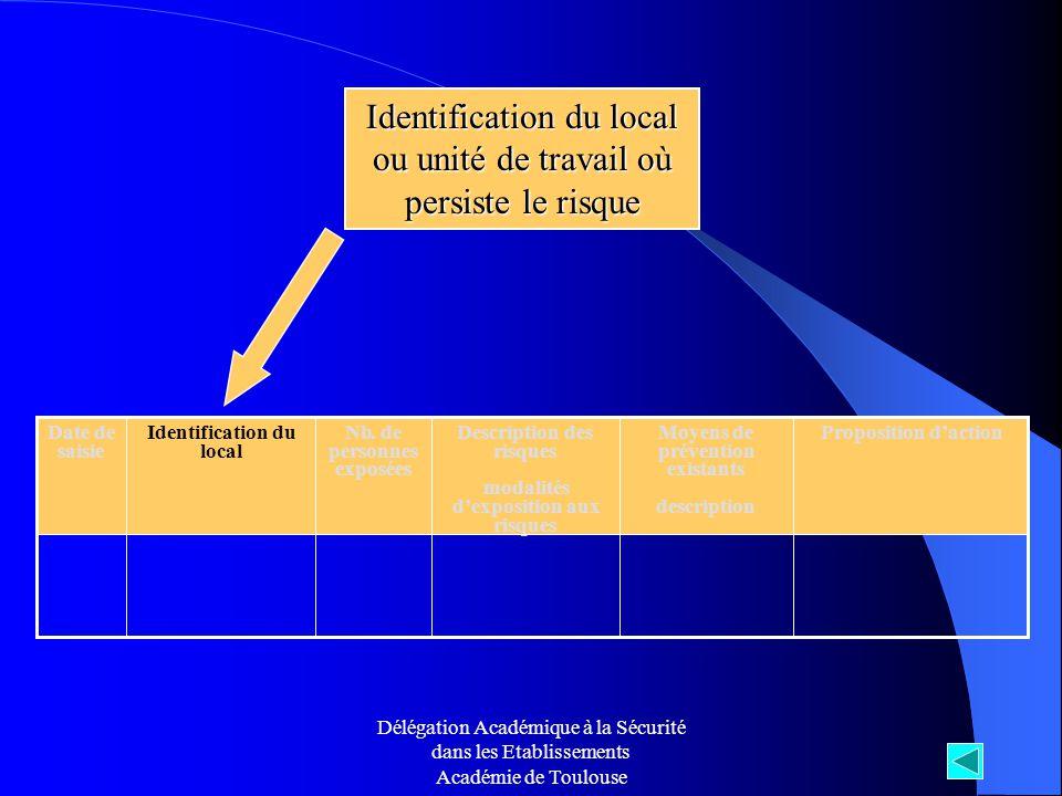 Délégation Académique à la Sécurité dans les Etablissements Académie de Toulouse Identification du local ou unité de travail où persiste le risque Nb.
