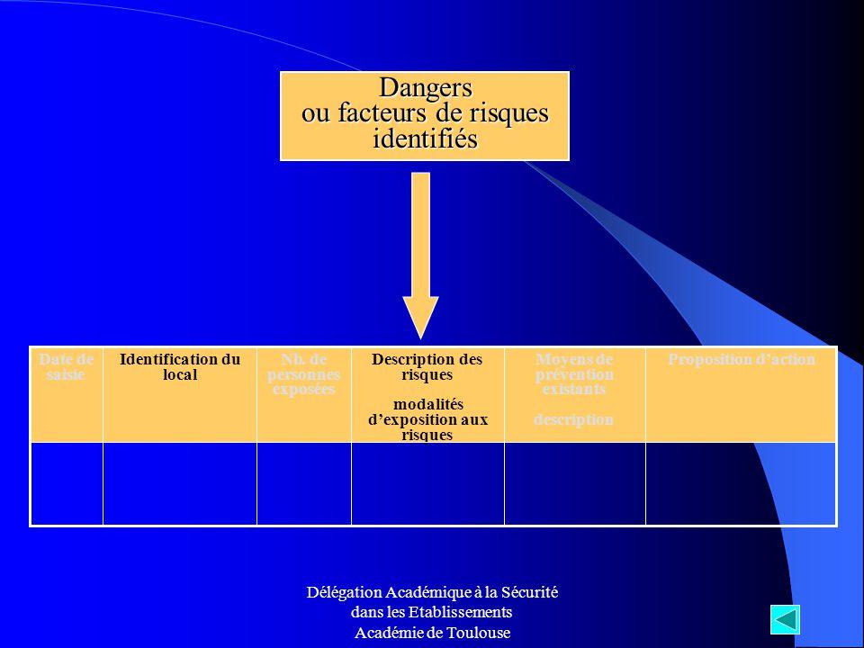 Délégation Académique à la Sécurité dans les Etablissements Académie de Toulouse Dangers ou facteurs de risques identifiés Nb. de personnes exposées M
