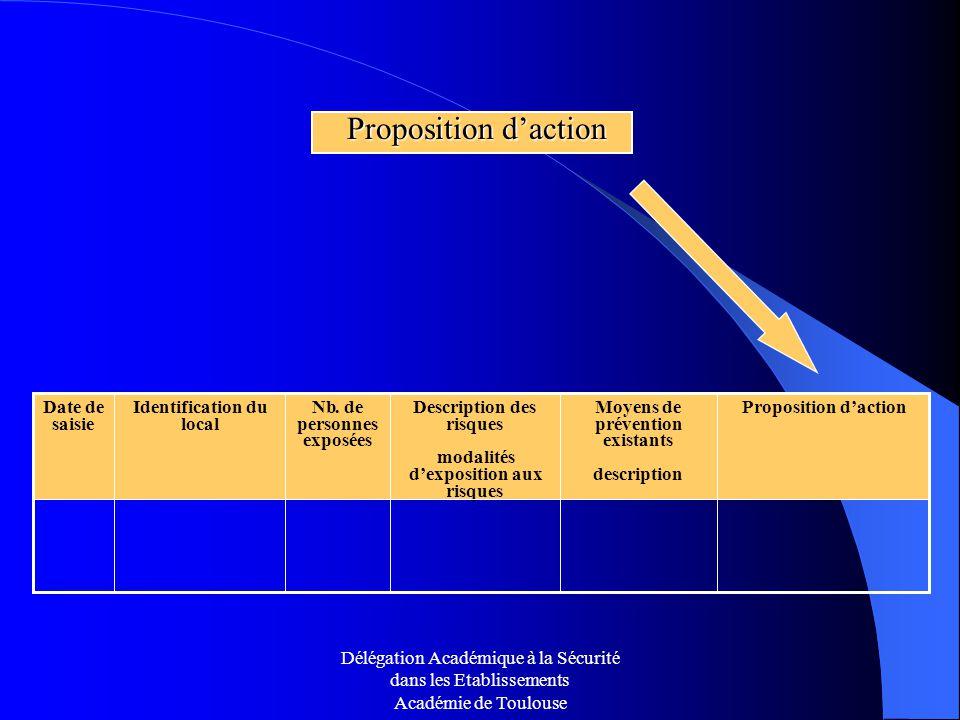 Délégation Académique à la Sécurité dans les Etablissements Académie de Toulouse Proposition daction Proposition daction Nb. de personnes exposées Moy