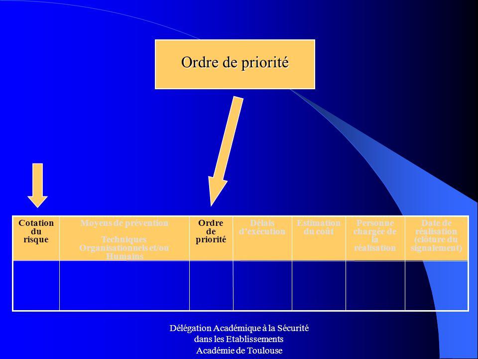 Délégation Académique à la Sécurité dans les Etablissements Académie de Toulouse Ordre de priorité Ordre de priorité Date de réalisation (clôture du s