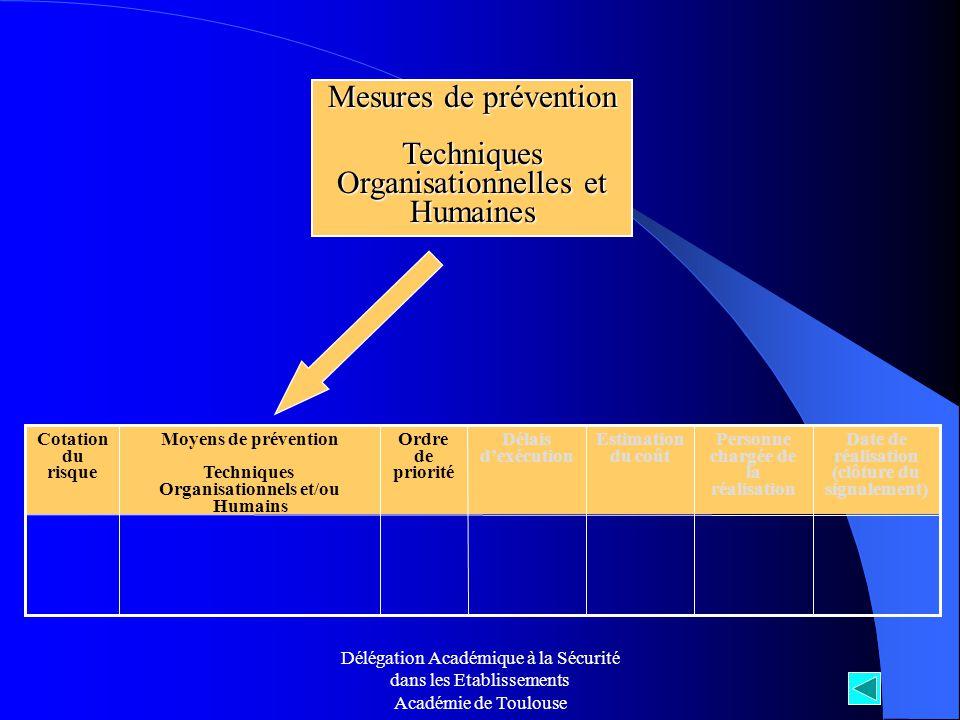 Mesures de prévention Techniques Organisationnelles et Humaines Ordre de priorité Date de réalisation (clôture du signalement) Personne chargée de la