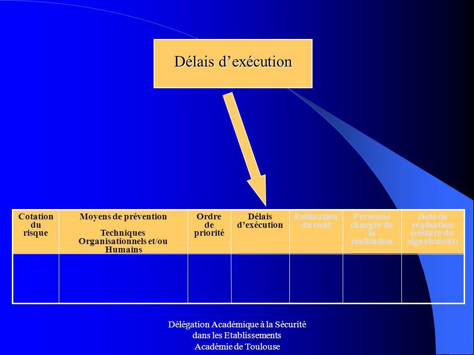 Délégation Académique à la Sécurité dans les Etablissements Académie de Toulouse Délais dexécution Ordre de priorité Date de réalisation (clôture du s