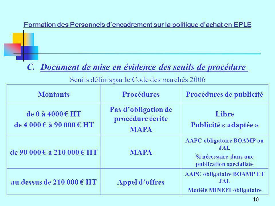 10 C.Document de mise en évidence des seuils de procédure MontantsProcéduresProcédures de publicité de 0 à 4000 HT de 4 000 à 90 000 HT Pas dobligatio