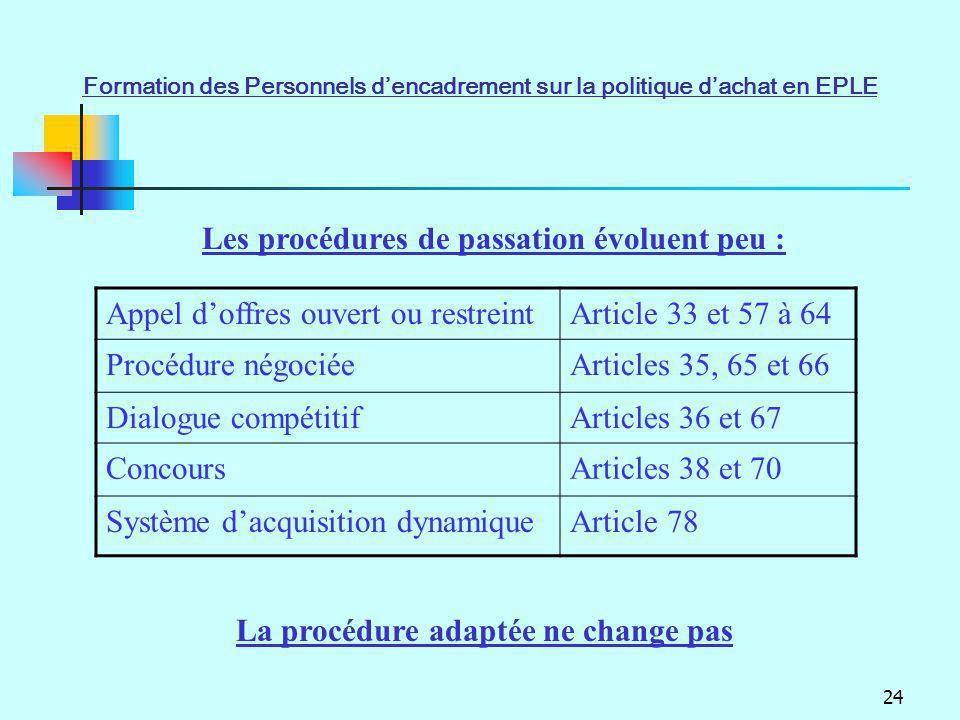24 Appel doffres ouvert ou restreintArticle 33 et 57 à 64 Procédure négociéeArticles 35, 65 et 66 Dialogue compétitifArticles 36 et 67 ConcoursArticle