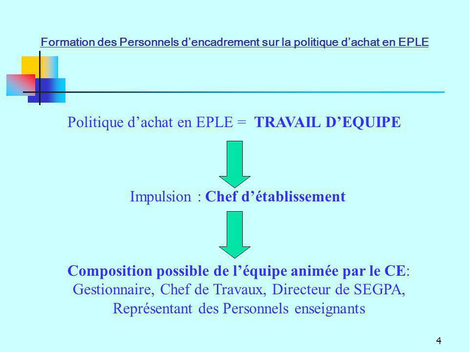 4 Politique dachat en EPLE = TRAVAIL DEQUIPE Impulsion : Chef détablissement Composition possible de léquipe animée par le CE: Gestionnaire, Chef de T