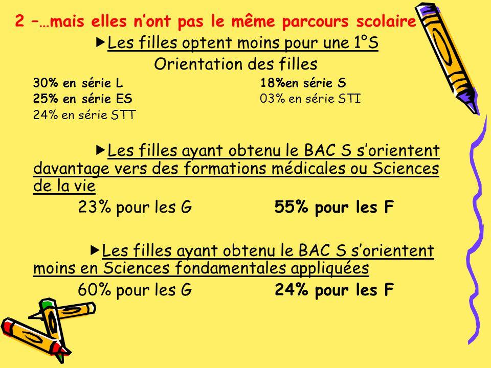 Dans des filières sélectives les F optent davantage pour L CPGE L 23% pour les G 77% pour les F CPGE ES 44% pour les G 56% pour les F CPGE S 69% pour les G 31% pour les F Les filles sont majoritairement présentes à lUniversité 42% pour les G 58% pour les F Mais…les proportions varient selon les filières Exemple Toulouse – Le Mirail AES : 64% de F Lettres Arts : 74% de F Science des Matières : 39% de F Les filles ne diversifient pas assez leur choix dorientation En professionnel, 8 filles sur 10 se regroupent dans 4 spécialités de services (secrétariat, comptabilité, commerce, sanitaire et social)