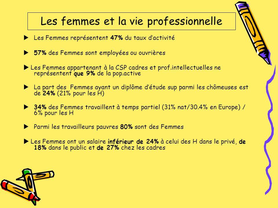 Les Femmes représentent 47% du taux dactivité 57% des Femmes sont employées ou ouvrières Les Femmes appartenant à la CSP cadres et prof.intellectuelle