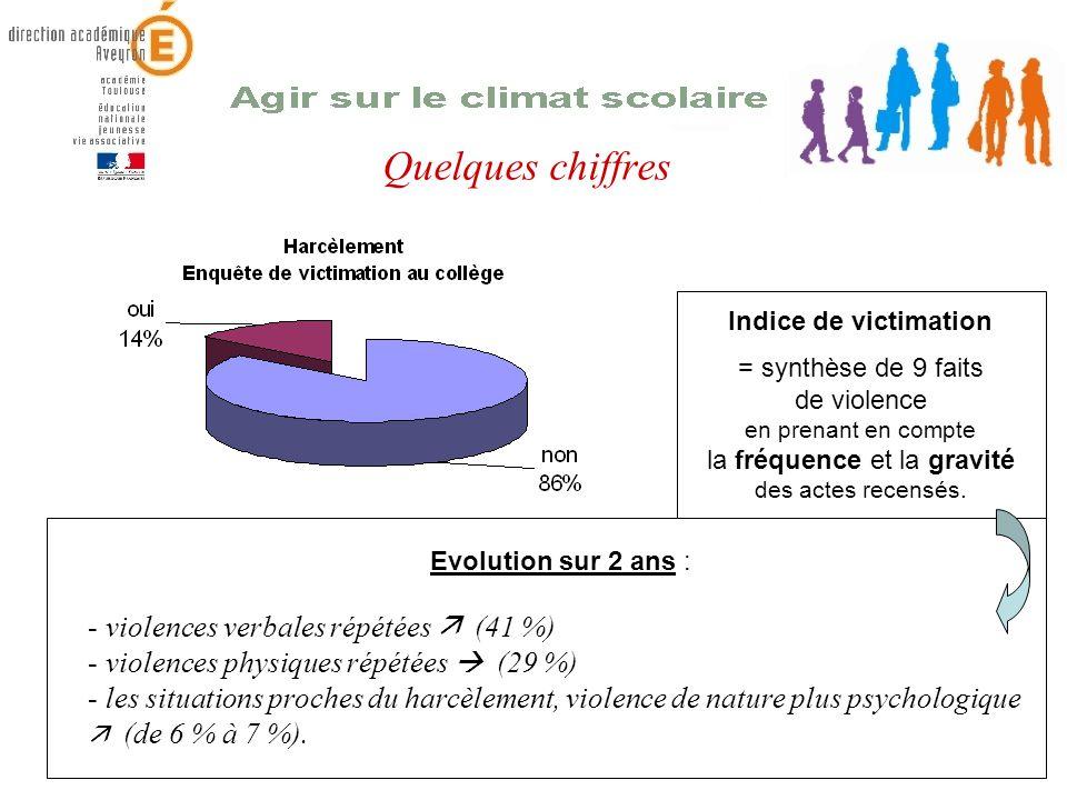 Quelques chiffres Evolution sur 2 ans : - violences verbales répétées (41 %) - violences physiques répétées (29 %) - les situations proches du harcèle
