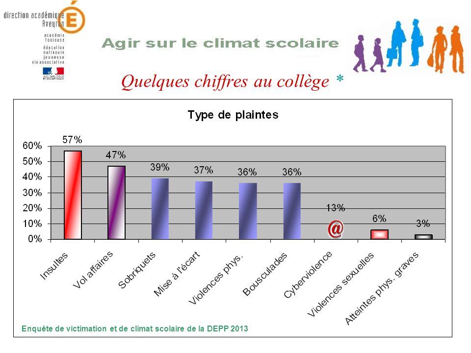 Quelques chiffres au collège * Enquête de victimation et de climat scolaire de la DEPP 2013