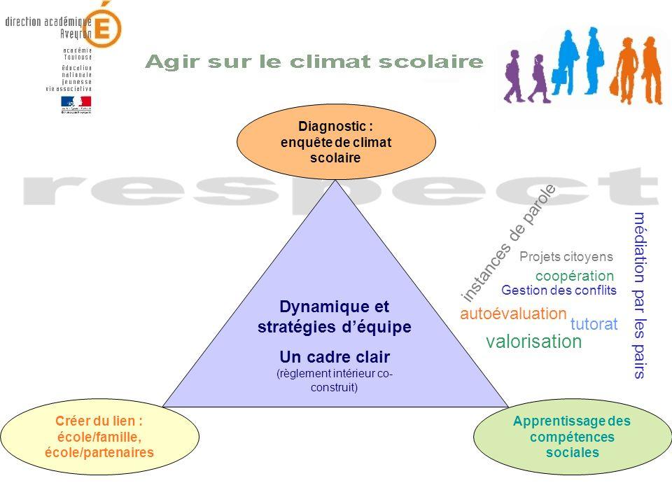 Dynamique et stratégies déquipe Un cadre clair (règlement intérieur co- construit) Créer du lien : école/famille, école/partenaires Diagnostic : enquê