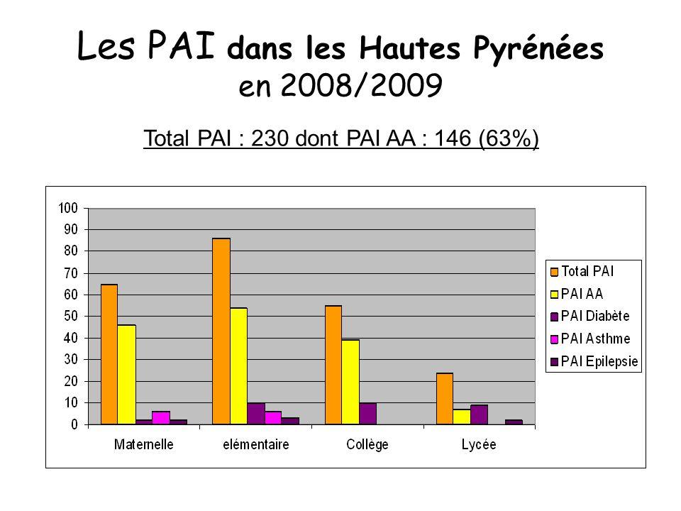 Les PAI dans les Hautes Pyrénées en 2008/2009 Total PAI : 230 dont PAI AA : 146 (63%)