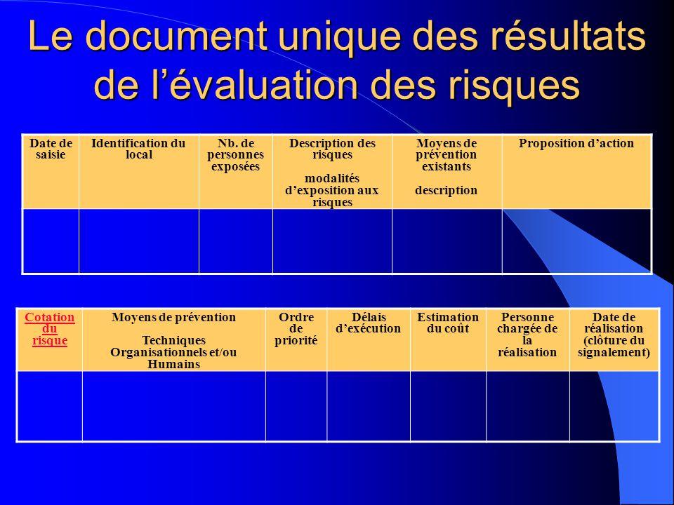 Le document unique des résultats de lévaluation des risques Cotation du risque Moyens de prévention Techniques Organisationnels et/ou Humains Ordre de