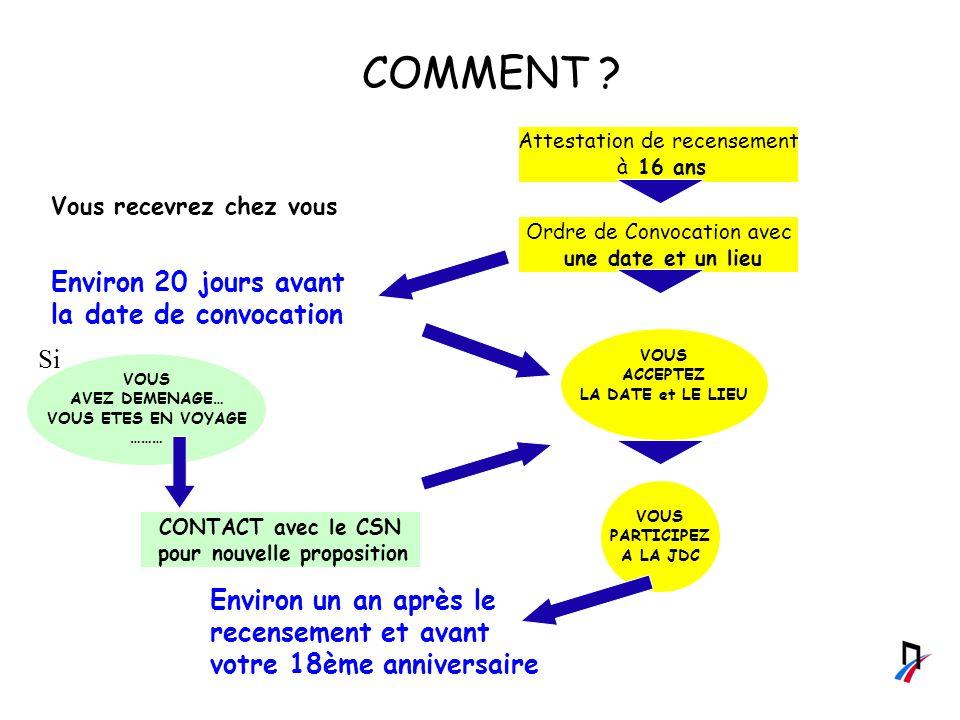 Attestation de recensement à 16 ans Ordre de Convocation avec une date et un lieu Environ 20 jours avant la date de convocation COMMENT .