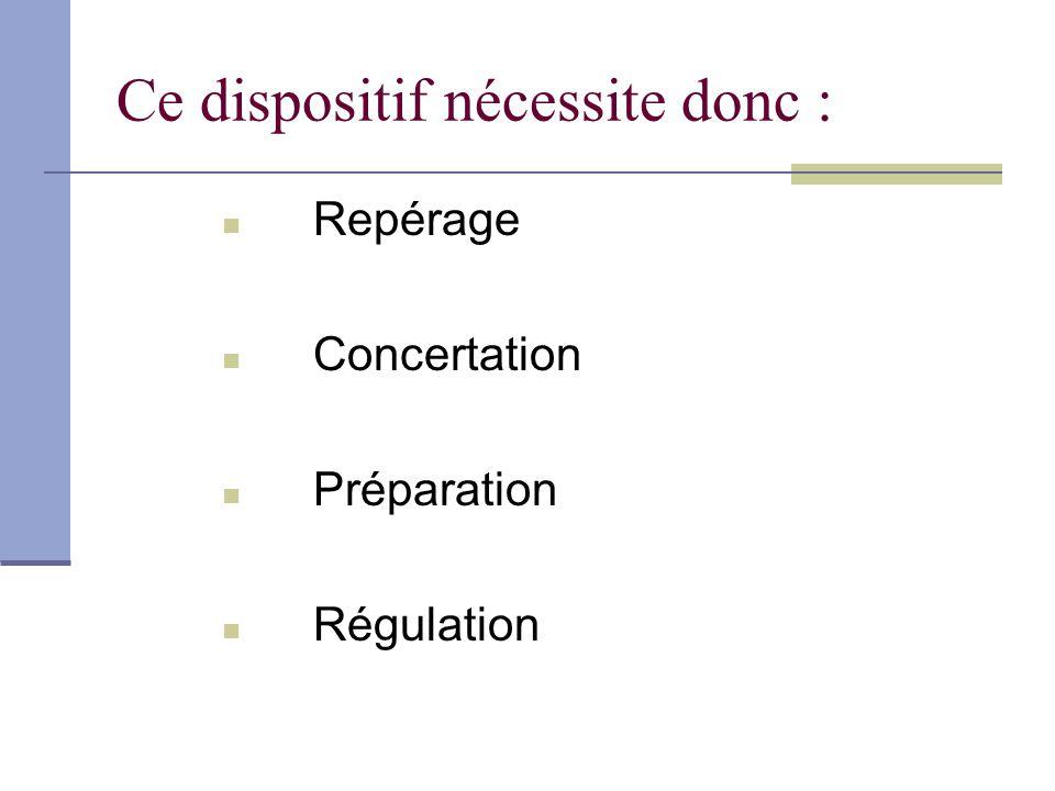 Ce dispositif nécessite donc : Repérage Concertation Préparation Régulation