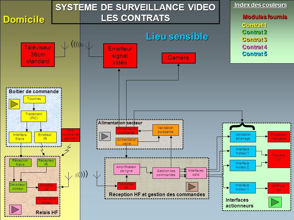 Téléviseur 36cm standard Emetteur signal vidéo Caméra Touches Traitement (PIC) Emetteur IR Interface filaire Boîtier de commande Modules fournis SYSTE