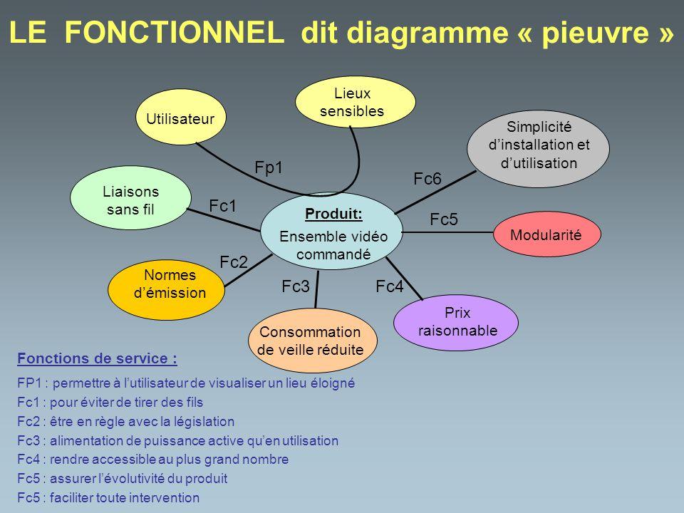 LE FONCTIONNEL dit diagramme « pieuvre » Produit: Ensemble vidéo commandé Utilisateur Lieux sensibles Normes démission Liaisons sans fil Consommation
