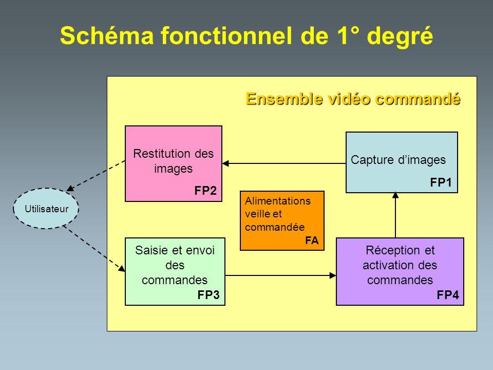Schéma fonctionnel de 1° degré Capture dimages FP1 Restitution des images FP2 Saisie et envoi des commandes FP3 Réception et activation des commandes