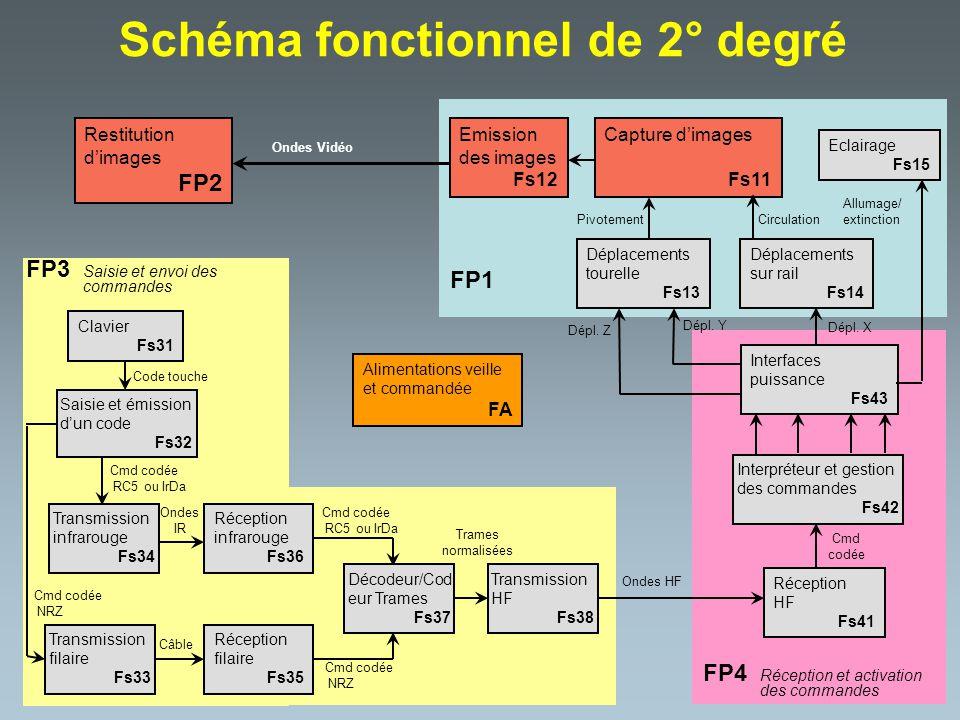 Schéma fonctionnel de 2° degré Restitution dimages FP2 Clavier Fs31 Transmission filaire Fs33 Transmission infrarouge Fs34 Saisie et émission dun code